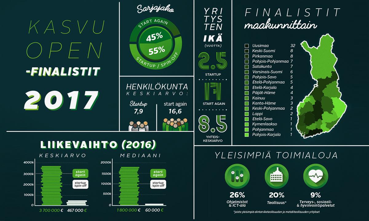 Kasvu Open -infografiikka